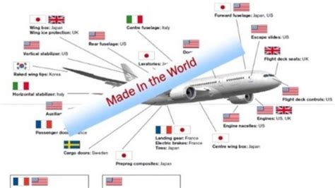 Global Value Chains: The Basics