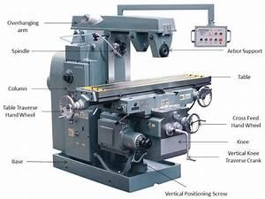 Milling Machine  U2013 Parts  Types  U0026 Operation
