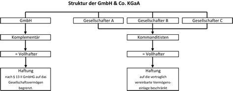 Der Holzwurm Gmbh Co Kg by Bundesliga Vereine Rechtsform