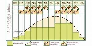 Kompost Richtig Anlegen : kompost richtig ansetzen dehner ~ Lizthompson.info Haus und Dekorationen