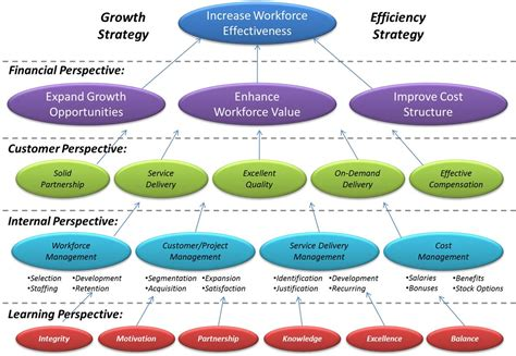 strategy map strategy map for workforce improvementstrategy map exles and sles strategy map exles