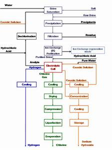 Electrochemistry Encyclopedia