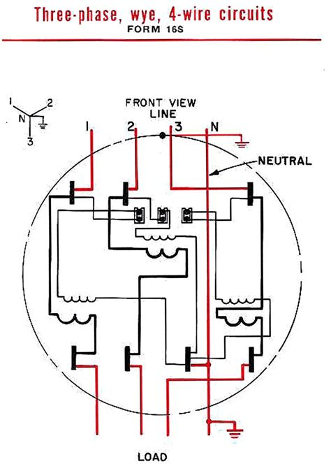 phase  wire form