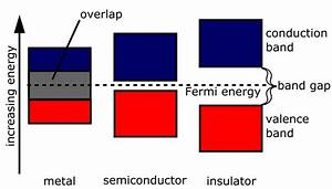 Semiconductors | Brilliant Math & Science Wiki