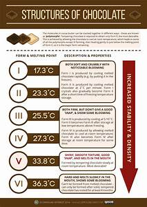 With Easter Upcoming  Here U0026 39 S Another Graphic On Chocolate