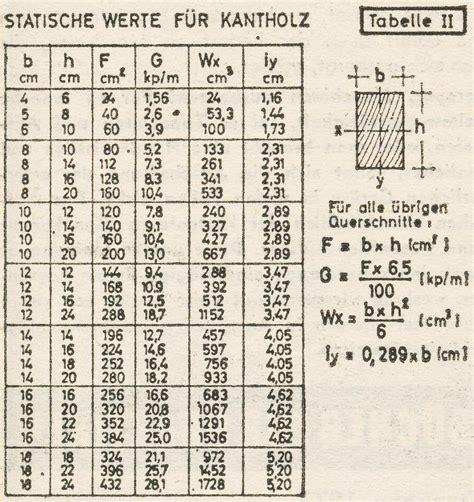 spannweite holzbalken berechnen holz belastung berechnen terrassendach holz berechnen