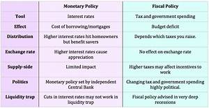 Monetary and Fiscal Policy in the UK | Economics Help