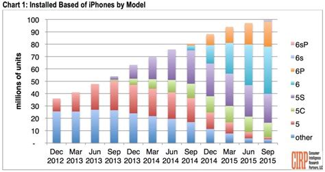 100 million iphones now in use in u s nearly two