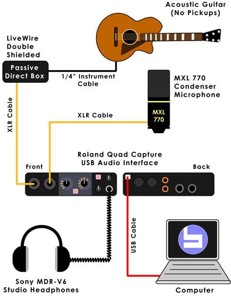 Complete Acoustic Setup