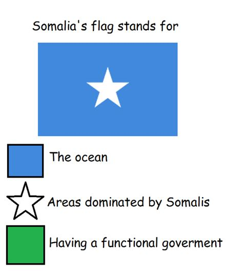 color representation somalian flag flag color representation parodies