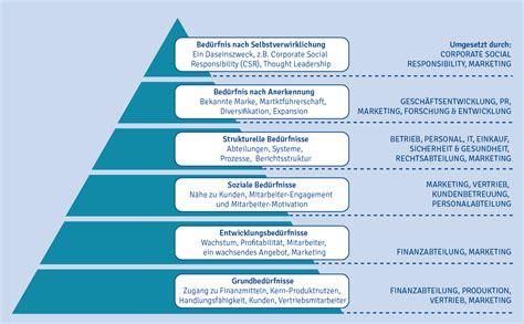 die bb beduerfnispyramide bb international