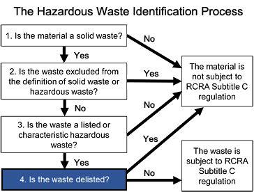delisting  hazardous waste hazardous waste  epa