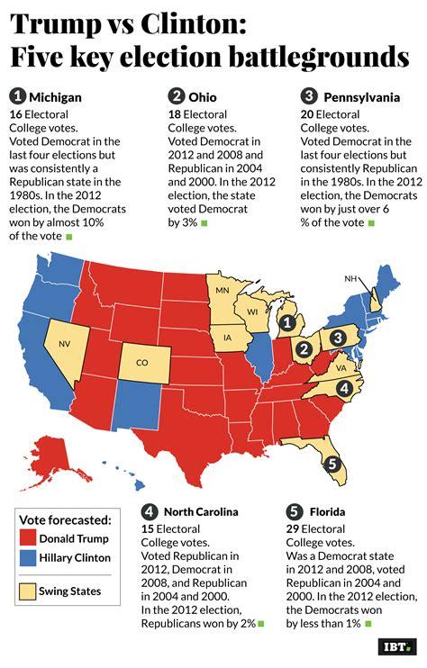 election states key battleground five trump votes won florida republican clinton lost ec
