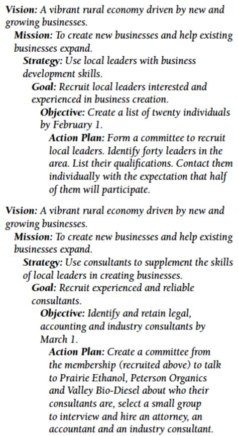 vision  mission statements  roadmap