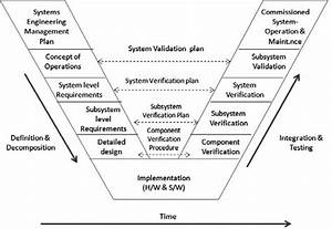 The V Diagram In Systems Engineering