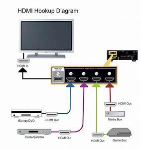 Rx-v581 Hdmi Hookup Diagram - Yamaha