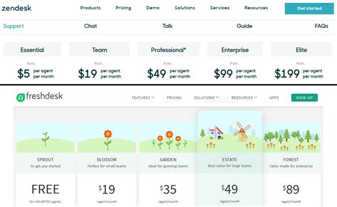 Servicedesk Plus Vs Zendesk by Zendesk Vs Freshdesk Which Helpdesk Is Best