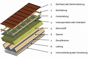Aufbau Dämmung Dach : 06 wie wird das dach saniert ~ Whattoseeinmadrid.com Haus und Dekorationen