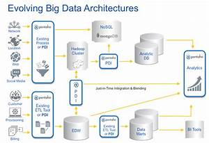 Big Data Architecture Diagram  Bigarchitects Pinned By