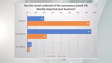 NFIB Study: COVID-19 impact on small businesses | ABC27