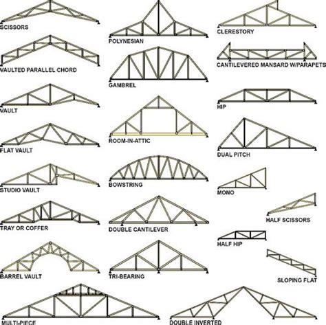 Best 25+ Roof Trusses Ideas On Pinterest  Roof Truss