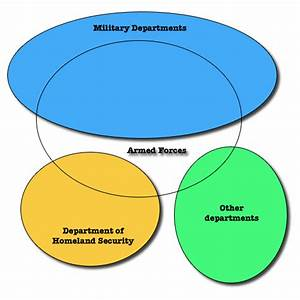 Nature Of Force Venn Diagram