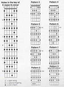 Bench Guide  Guitar Scale Templates