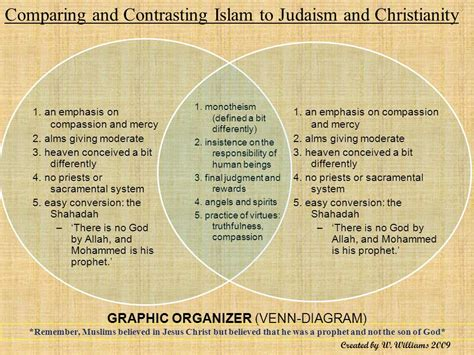 Judaism Christianity And Islam Venn Diagram Comparing And Contrasting