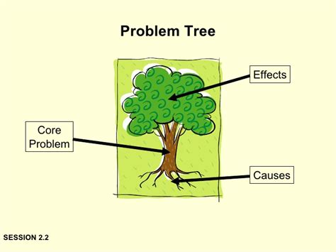 Problem Tree Template by Advocacy Workshop