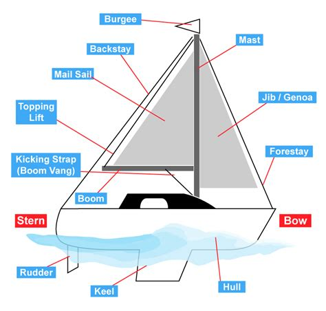Boat Parts by Parts Of A Sailing Boat Quiz By Pilgab