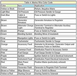 Image Result For Marine Wire Color Guide
