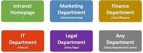 Department SharePoint Site Examples