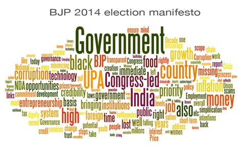 Here's a word cloud comparison of BJP's and Congress's ...