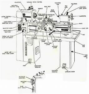 Engine Lathe Nomenclature