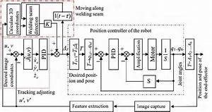 The Block Diagram Of Hybrid Visual Servoing Control For