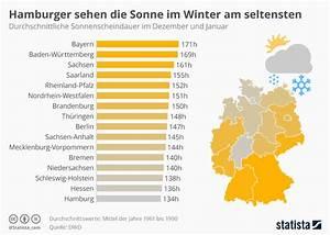Sonne Im Winter : infografik hamburger sehen die sonne im winter am ~ Lizthompson.info Haus und Dekorationen