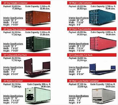 Container Shipping Dimensions Type Containers Types Specifications