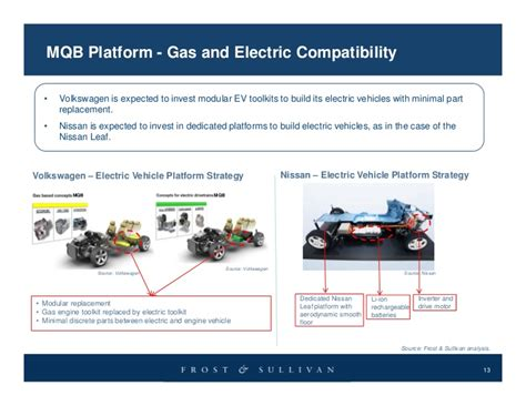 Benchmarking of Key Global OEMs Vehicle Platform Strategies