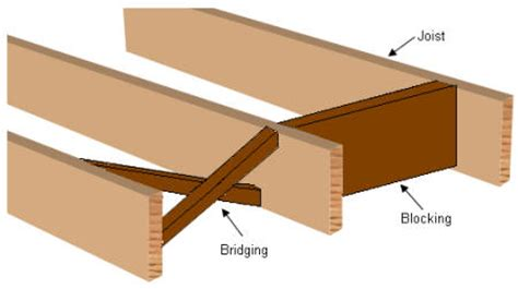 Wood Floor Joist Bridging by Floor Systems Deflection And Vibration Floor Vibration 2