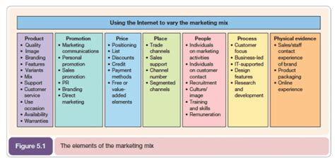 How To Use The 7ps Marketing Mix?