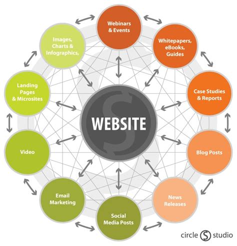 website marketing company use your company website as the hub of your marketing