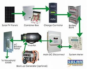 Solar With Battery Backup