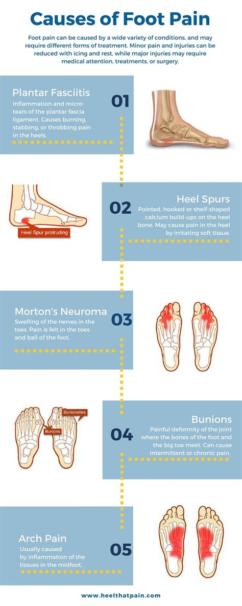 Foot Blister Diagram by Common Foot Conditions Mississauga Custom Foot Orthotics