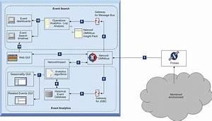 Operations Management Data Flow