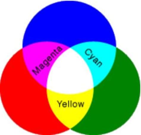 what color do green and make yellow and green makes what color easy home decorating ideas