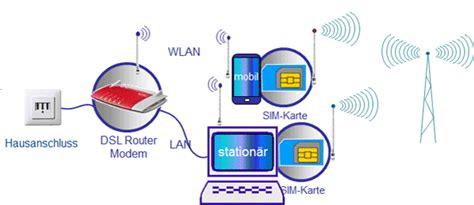 wlan router mit sim karte tarif profil im netz w 228 hlen sie den tarif und das netz f 252 r ihren individuellen bedarf