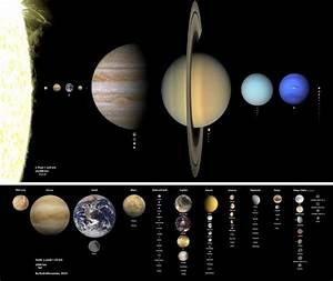 An overview of (almost) all Solar System objects, to size ...