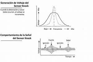 Sensores Knock  U2013 Detonaci U00f3n  U2013 Encendido Electronico