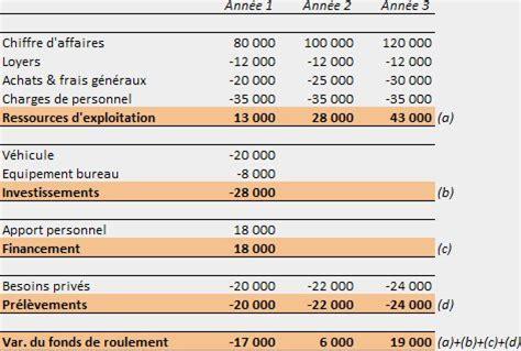 achat bureau le business plan l 39 analyse financière facile anafin fr