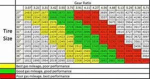 Gear Ratio Tire Size Chart